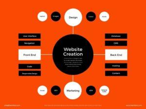 Création de boutique en ligne - choisir ses fournisseurs